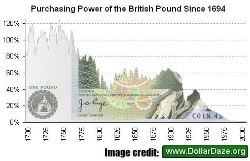 Purchasing Power of the British Pound Since 1694